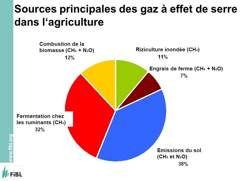 Sources principales des gaz à effet de serre dans l'agriculture