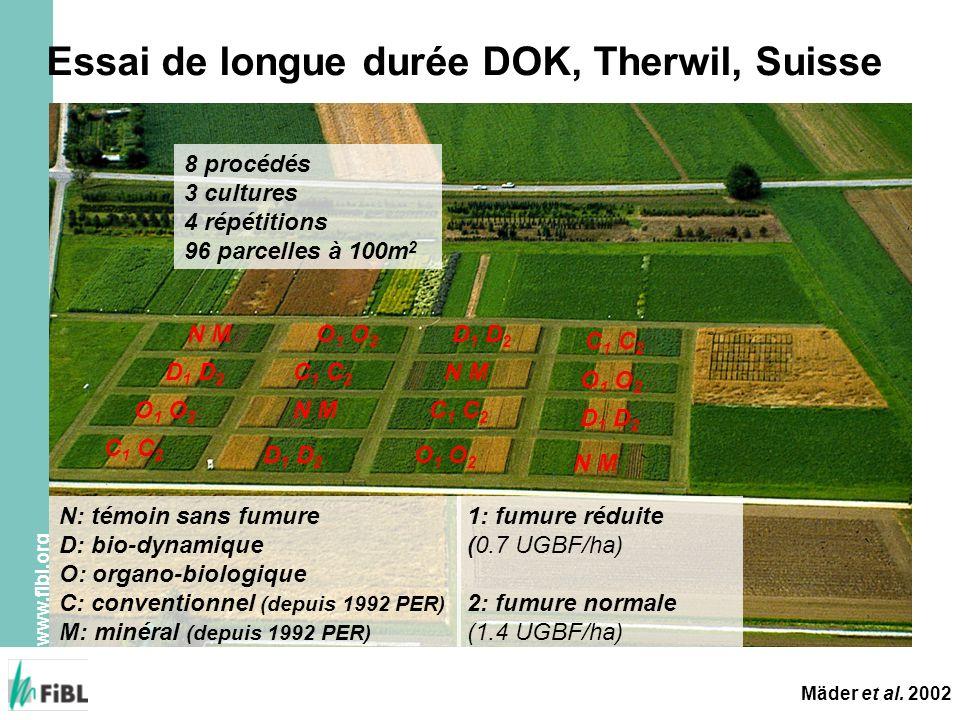 Essai de longue durée DOK, Therwil, Suisse