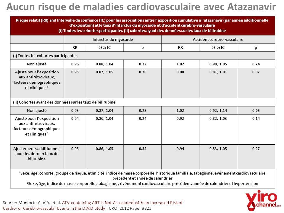 Aucun risque de maladies cardiovasculaire avec Atazanavir