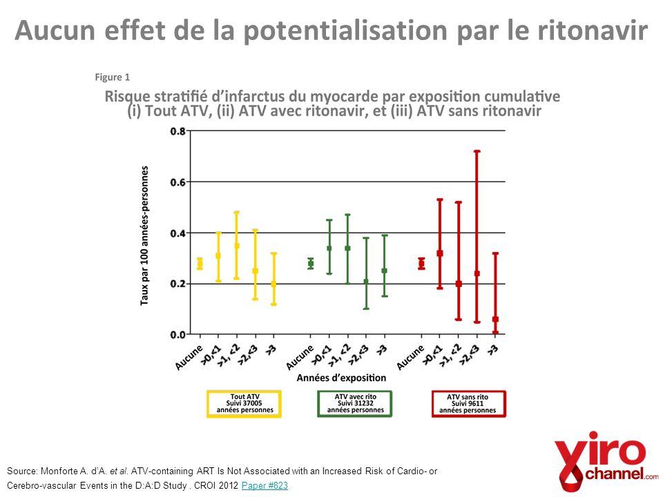 Aucun effet de la potentialisation par le ritonavir