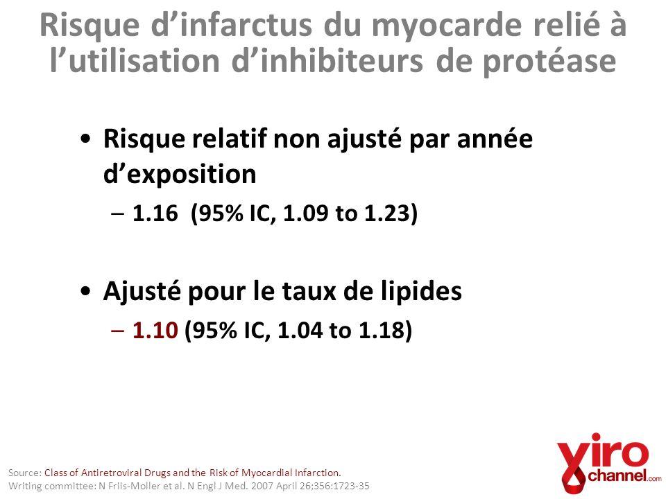 Risque d'infarctus du myocarde relié à l'utilisation d'inhibiteurs de protéase