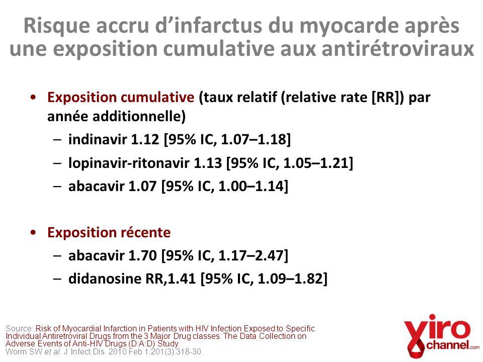 Risque accru d'infarctus du myocarde après une exposition cumulative aux antirétroviraux