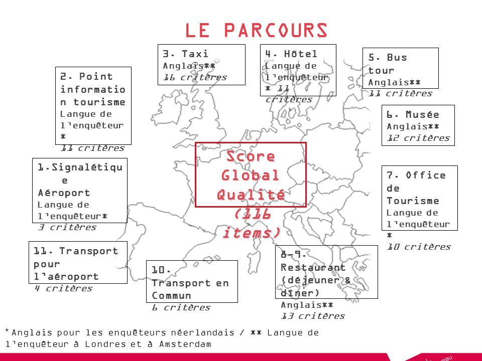 LE PARCOURS Score Global Qualité (116 items) 3. Taxi 4. Hôtel
