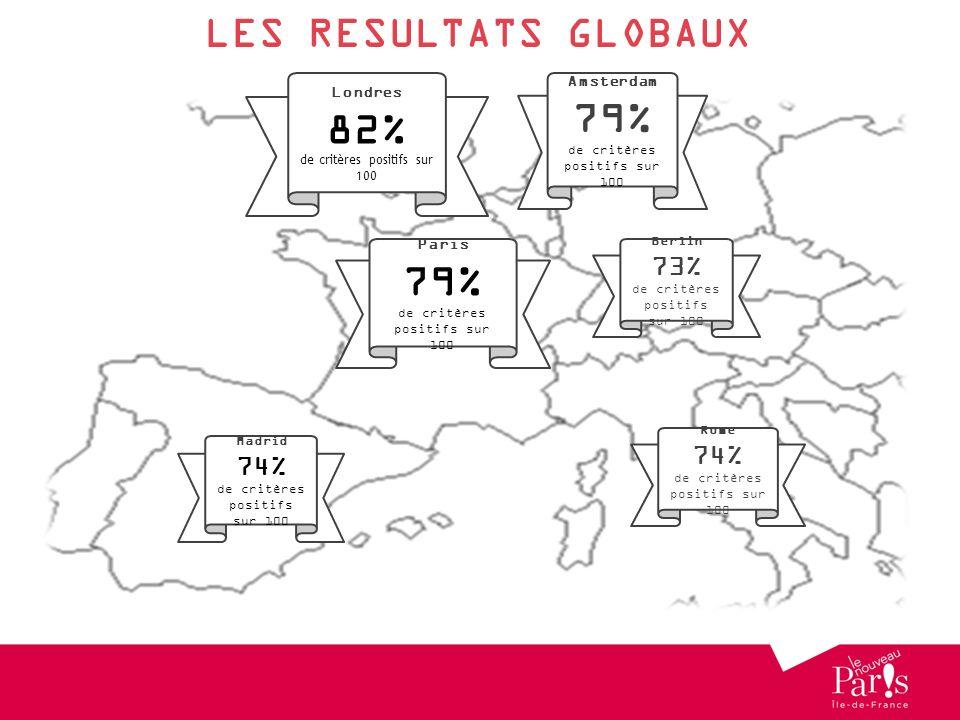 LES RESULTATS GLOBAUX 79% 82% 79% 73% 74% 74% Amsterdam Londres Paris