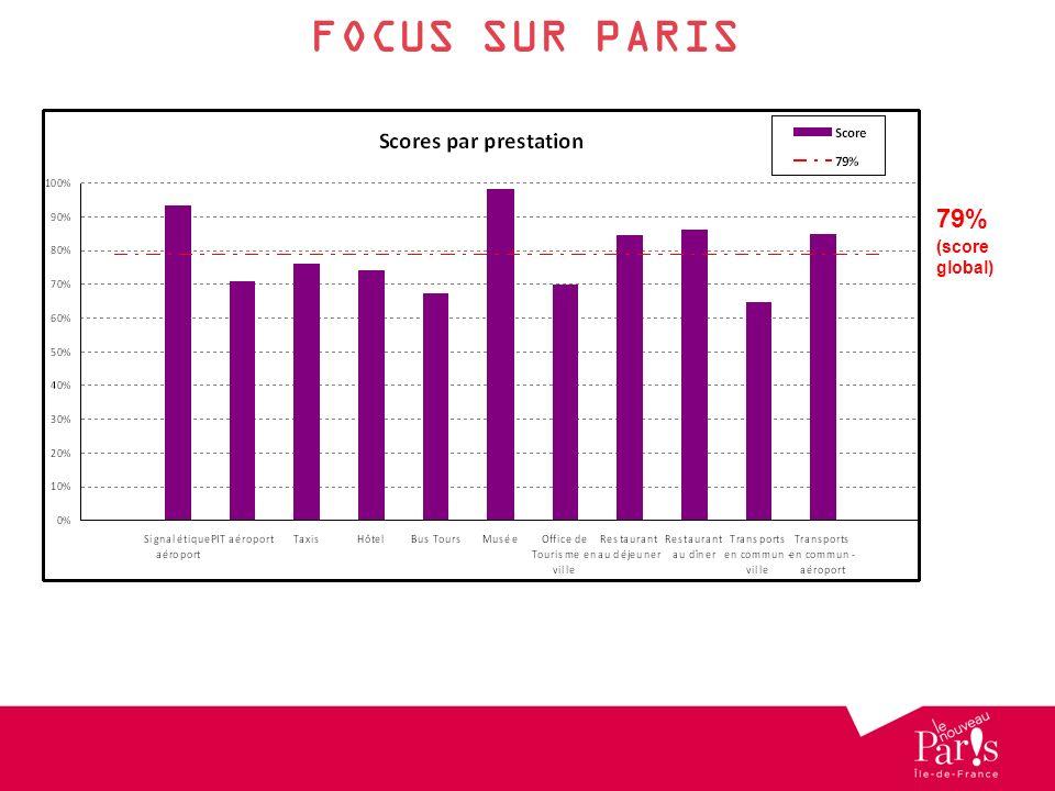 FOCUS SUR PARIS 1er 1er 79% (score global) 1er