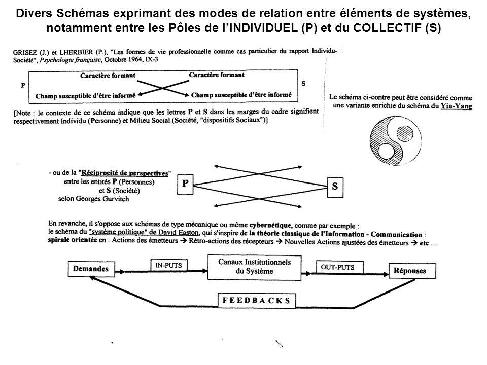 Divers Schémas exprimant des modes de relation entre éléments de systèmes, notamment entre les Pôles de l'INDIVIDUEL (P) et du COLLECTIF (S)