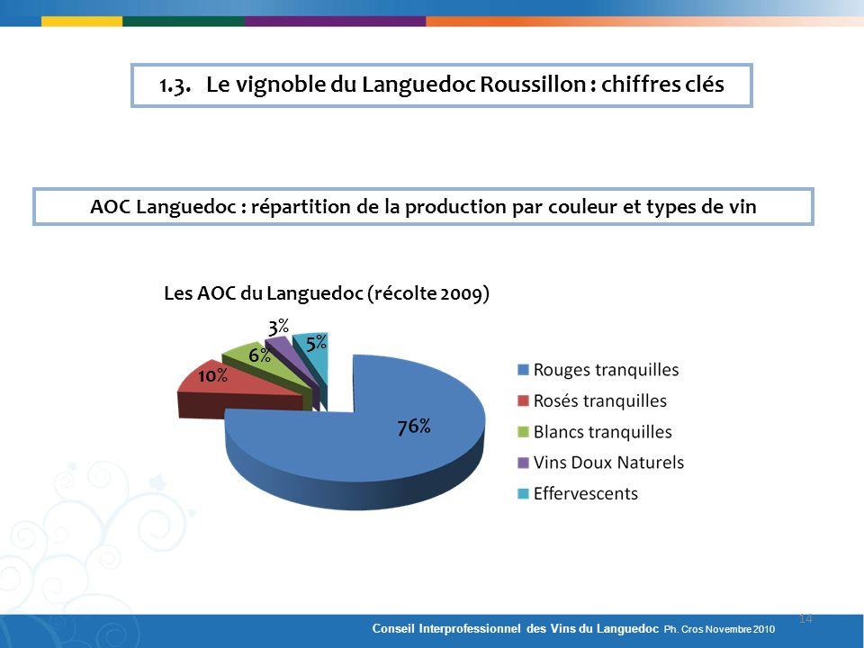 1.3. Le vignoble du Languedoc Roussillon : chiffres clés