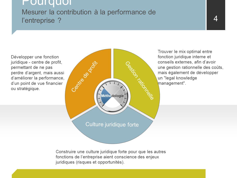 Pourquoi Mesurer la contribution à la performance de l'entreprise