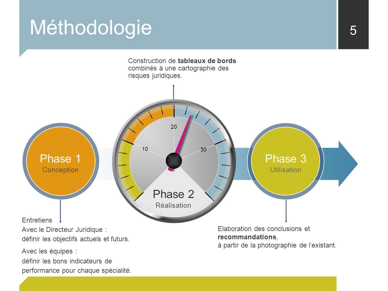 Méthodologie Phase 2 Phase 1 Phase 3 Réalisation Conception