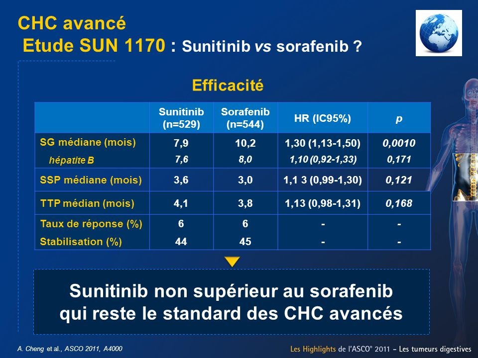 CHC avancé Etude SUN 1170 : Sunitinib vs sorafenib