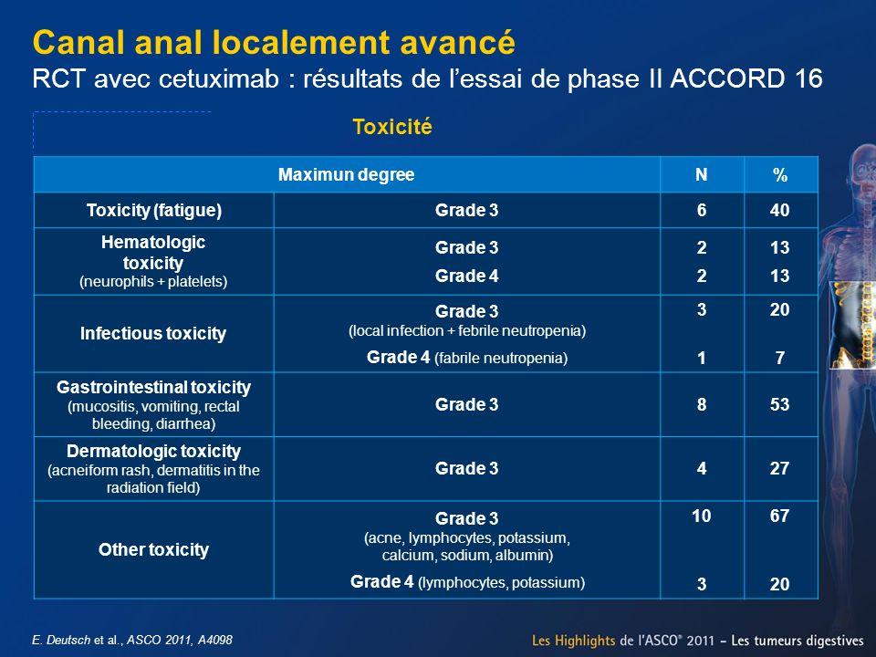 Canal anal localement avancé RCT avec cetuximab : résultats de l'essai de phase II ACCORD 16