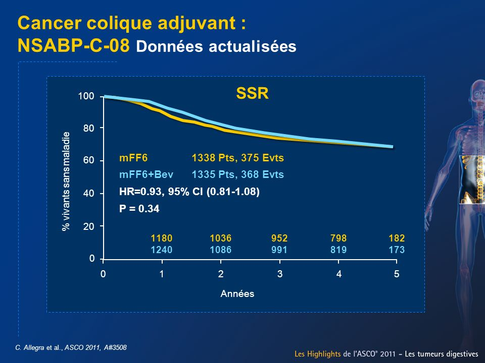 Cancer colique adjuvant : NSABP-C-08 Données actualisées