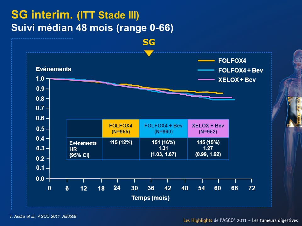 SG interim. (ITT Stade III) Suivi médian 48 mois (range 0-66)