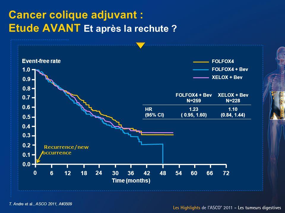 Cancer colique adjuvant : Etude AVANT Et après la rechute