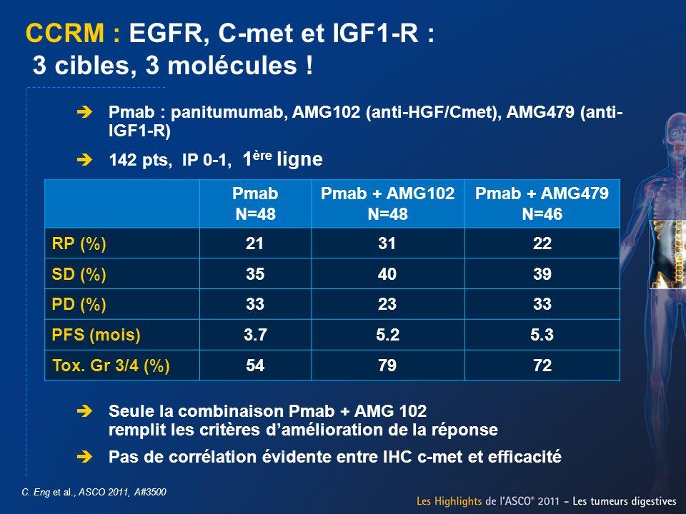 CCRM : EGFR, C-met et IGF1-R : 3 cibles, 3 molécules !