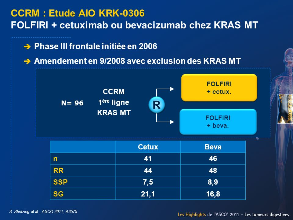 CCRM : Etude AIO KRK-0306 FOLFIRI + cetuximab ou bevacizumab chez KRAS MT