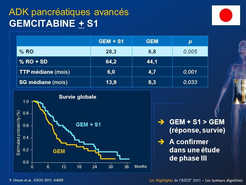 ADK pancréatiques avancés GEMCITABINE + S1