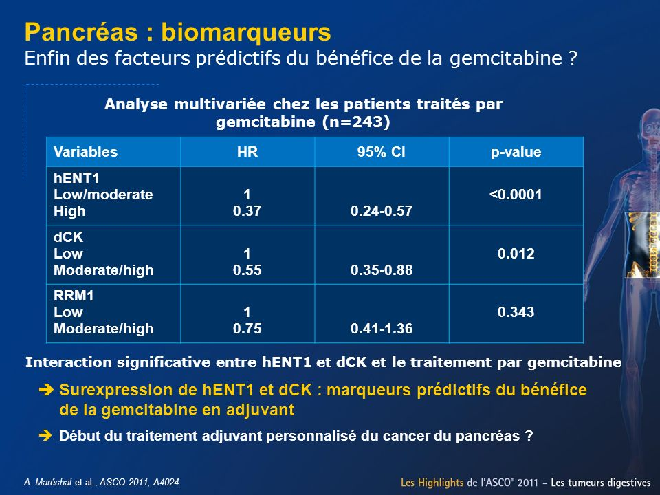 Analyse multivariée chez les patients traités par gemcitabine (n=243)