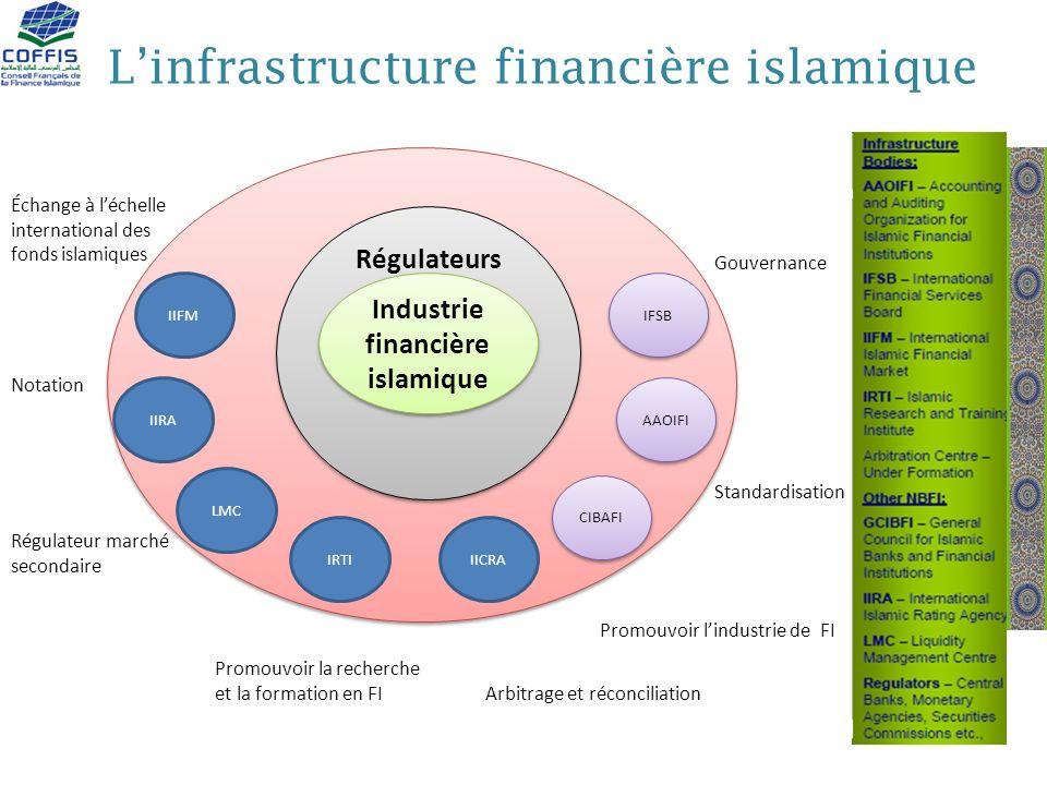 L'infrastructure financière islamique