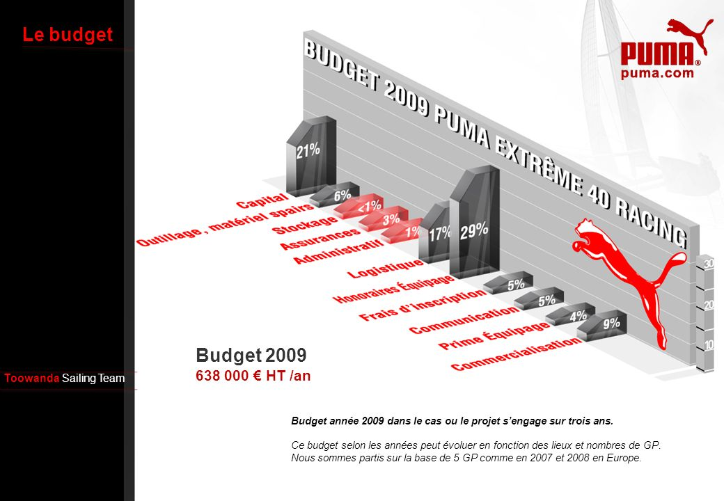 Le budget Budget 2009 638 000 € HT /an Toowanda Sailing Team