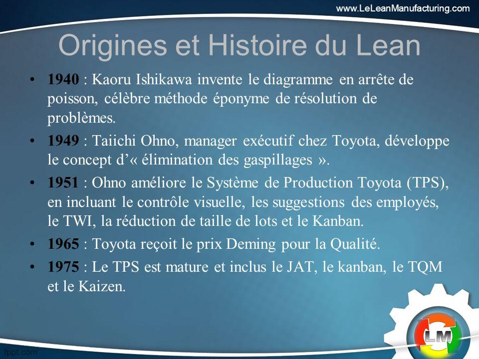 Origines et Histoire du Lean