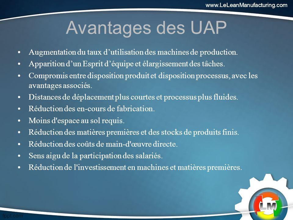 www.LeLeanManufacturing.com Avantages des UAP. Augmentation du taux d'utilisation des machines de production.