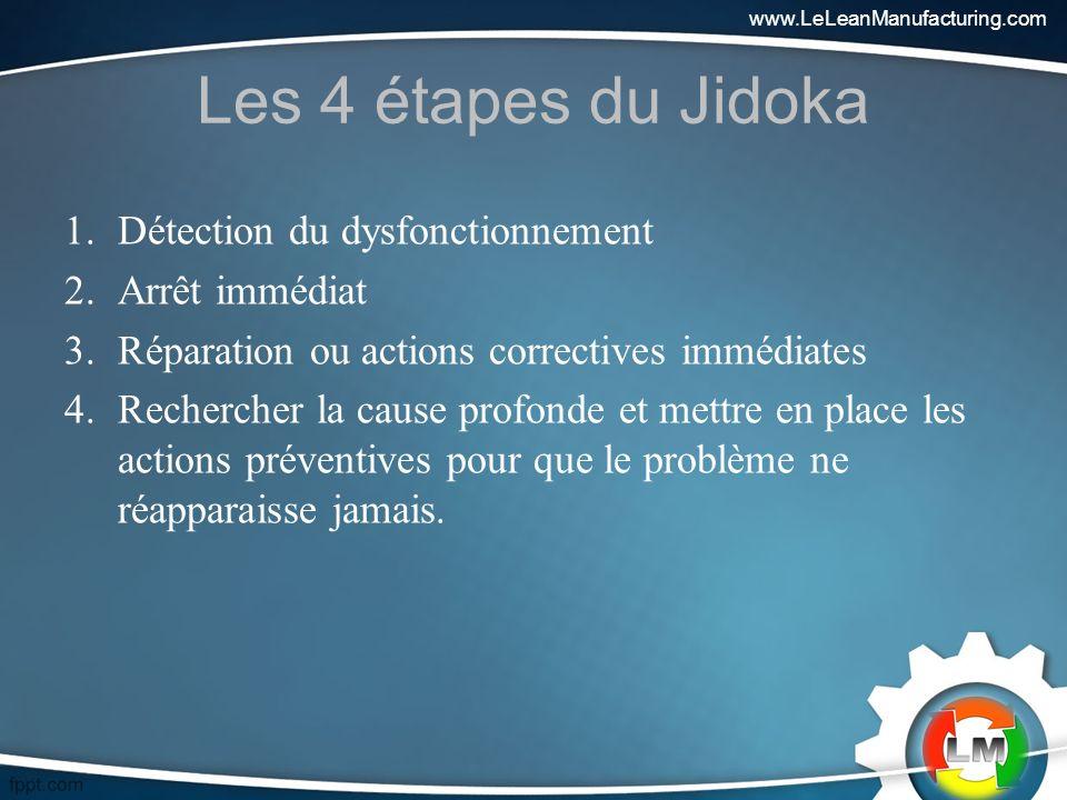 Les 4 étapes du Jidoka Détection du dysfonctionnement Arrêt immédiat