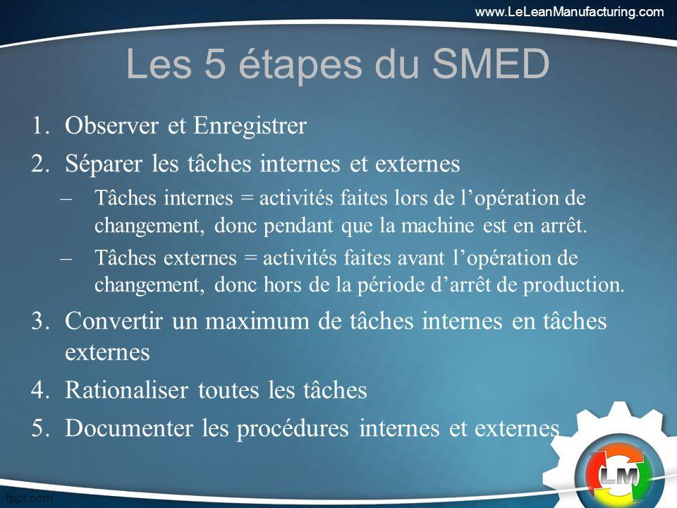 Les 5 étapes du SMED Observer et Enregistrer