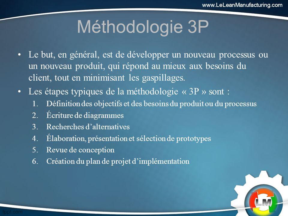 www.LeLeanManufacturing.com Méthodologie 3P.