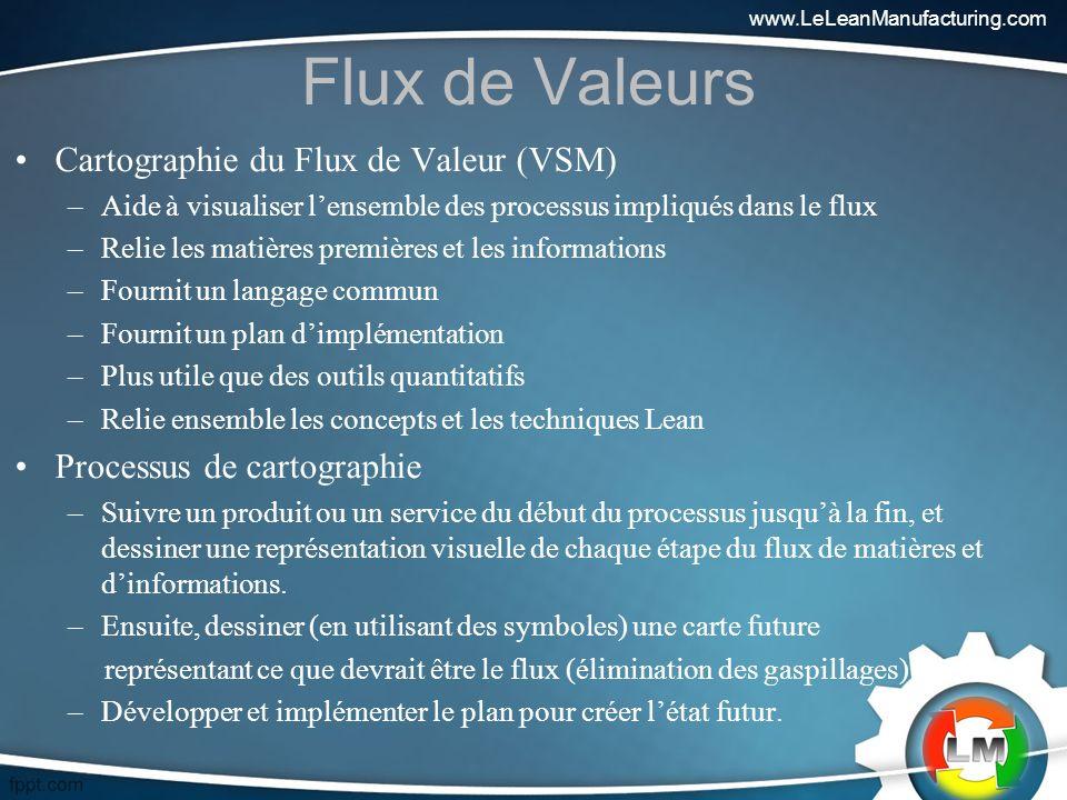Flux de Valeurs Cartographie du Flux de Valeur (VSM)