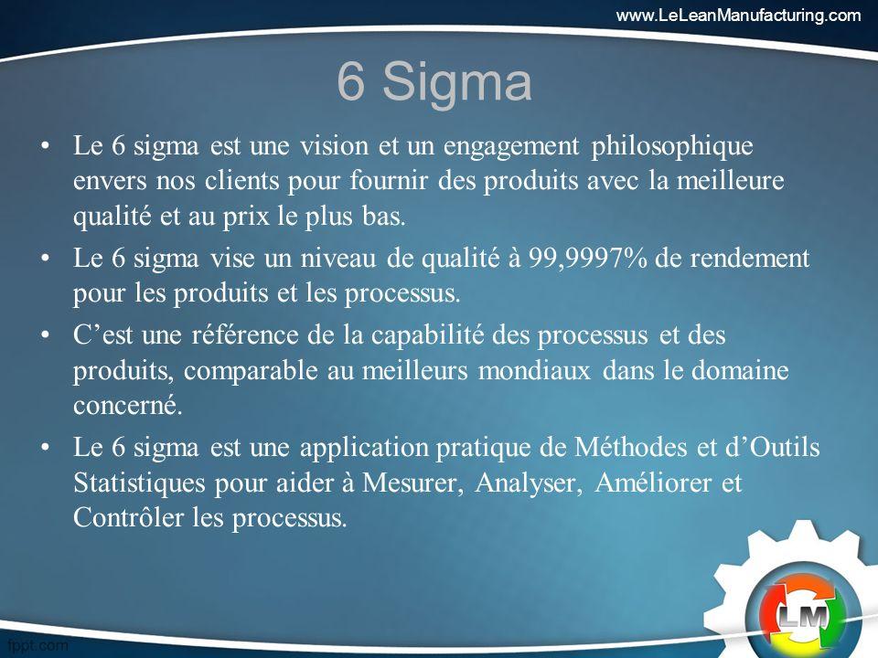 www.LeLeanManufacturing.com 6 Sigma.