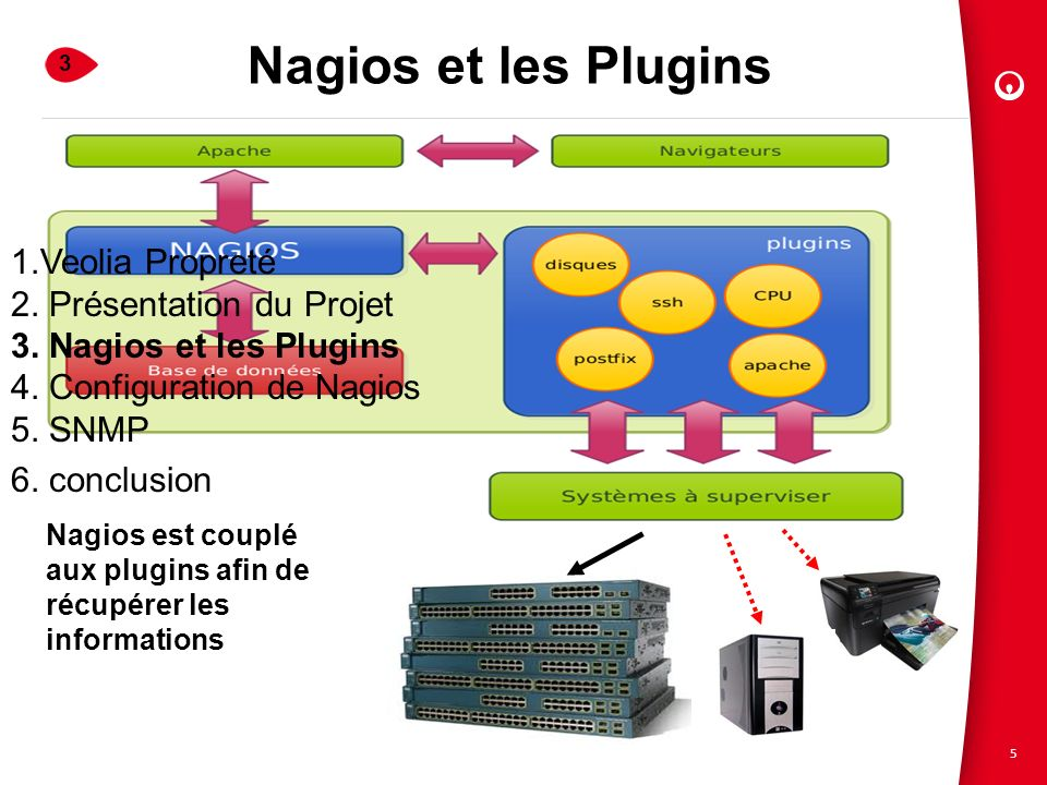 Nagios et les Plugins 1.Veolia Propreté 2. Présentation du Projet