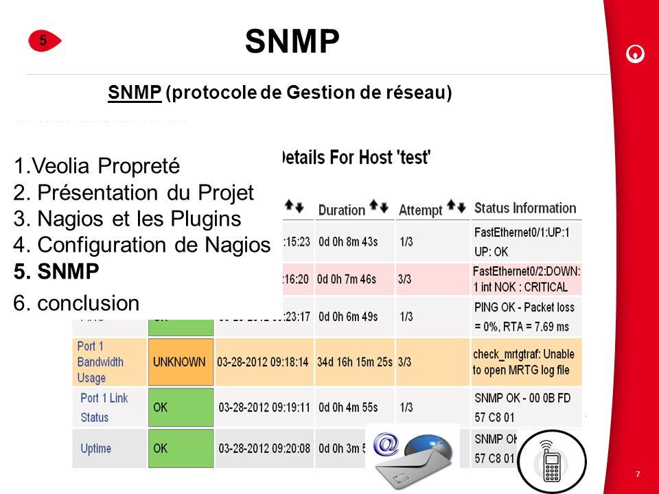 SNMP (protocole de Gestion de réseau)