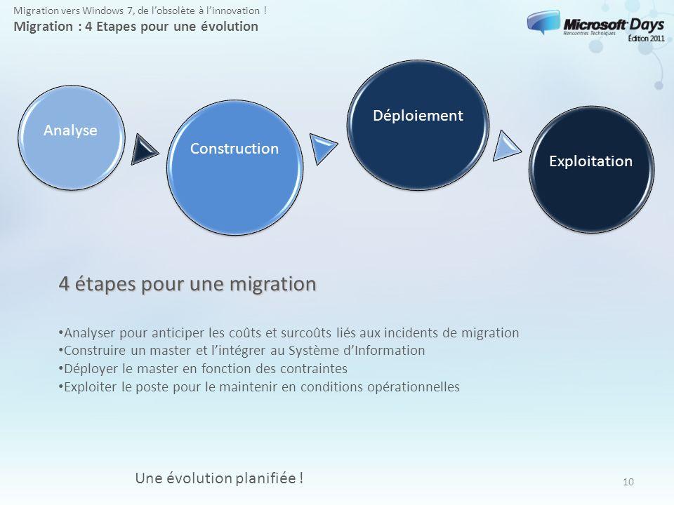 4 étapes pour une migration