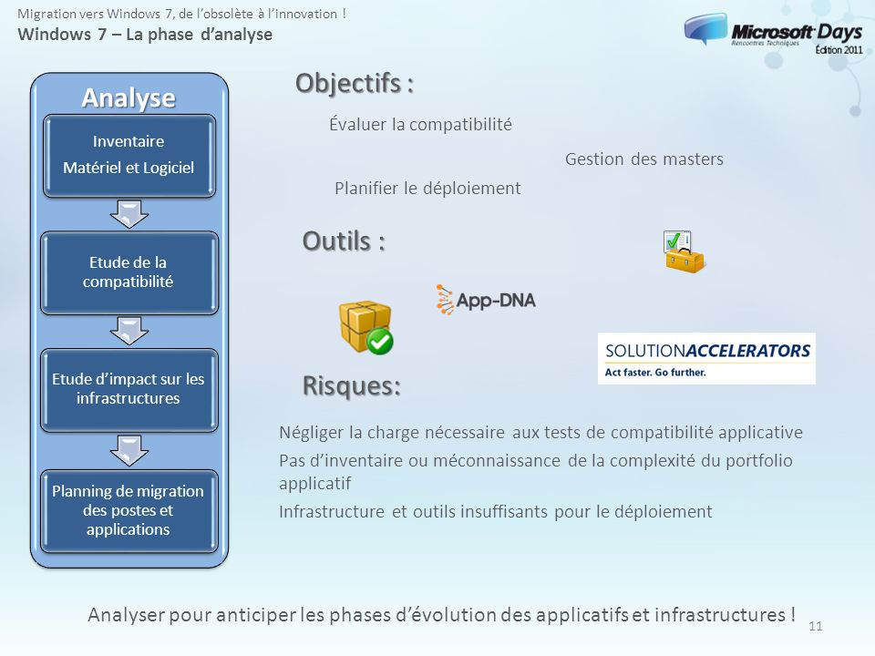 Objectifs : Analyse Outils : Risques:
