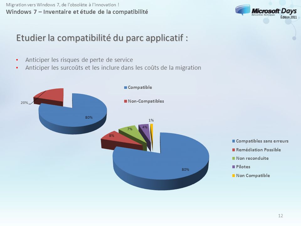 Etudier la compatibilité du parc applicatif :