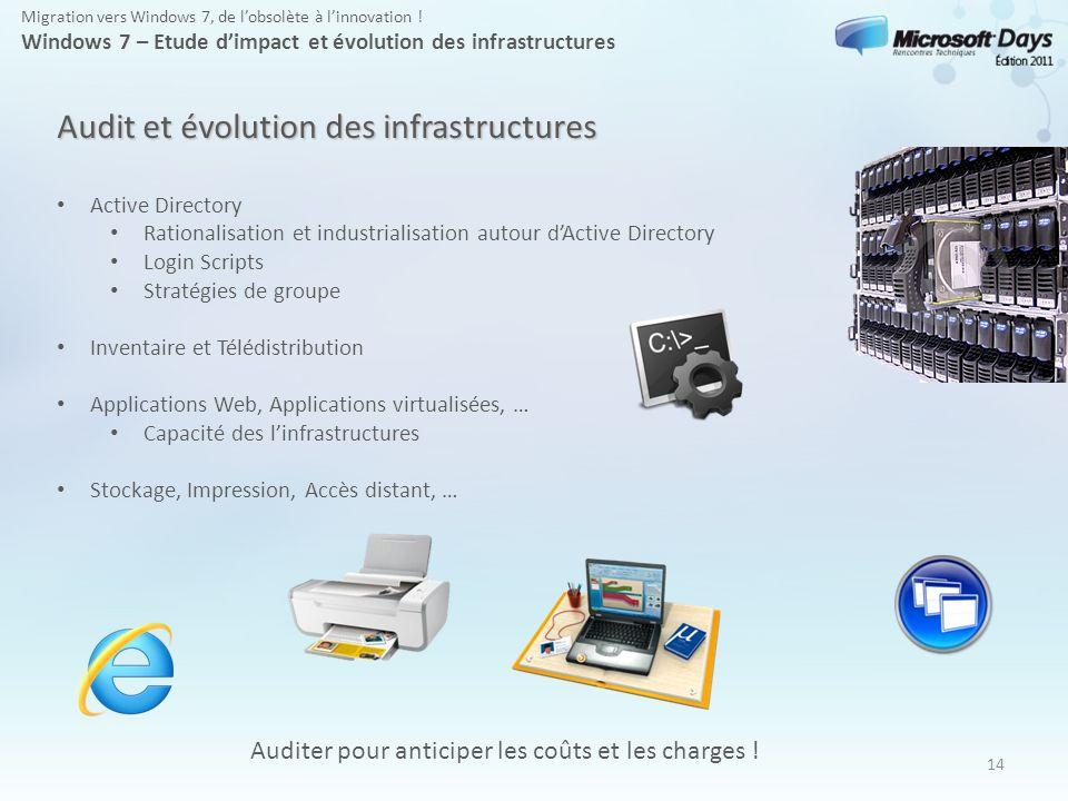 Audit et évolution des infrastructures