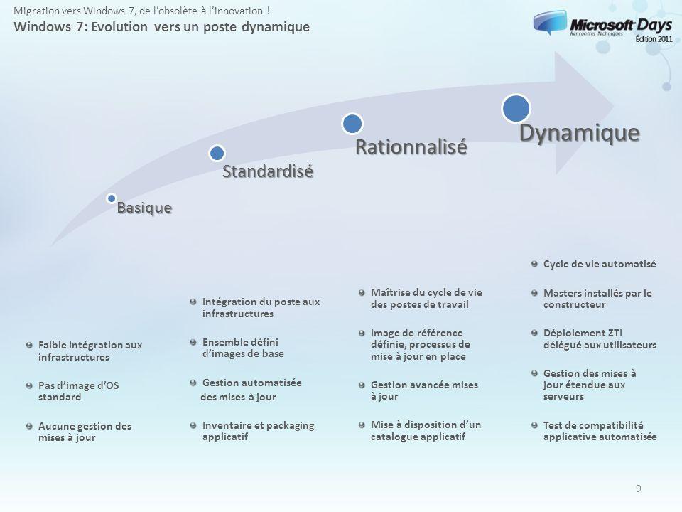 Dynamique Rationnalisé Standardisé Basique
