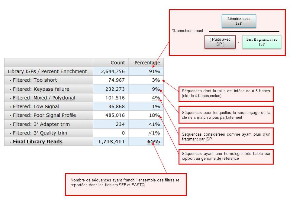 % enrichissement = ( Puits avec ISP ) - Test fragment avec ISP. Librairie avec ISP.