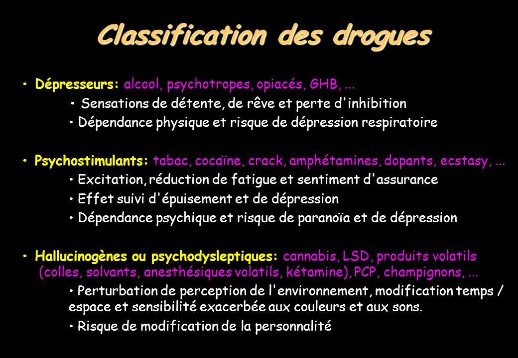 Classification des drogues