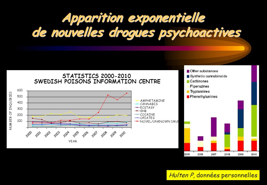 Apparition exponentielle de nouvelles drogues psychoactives