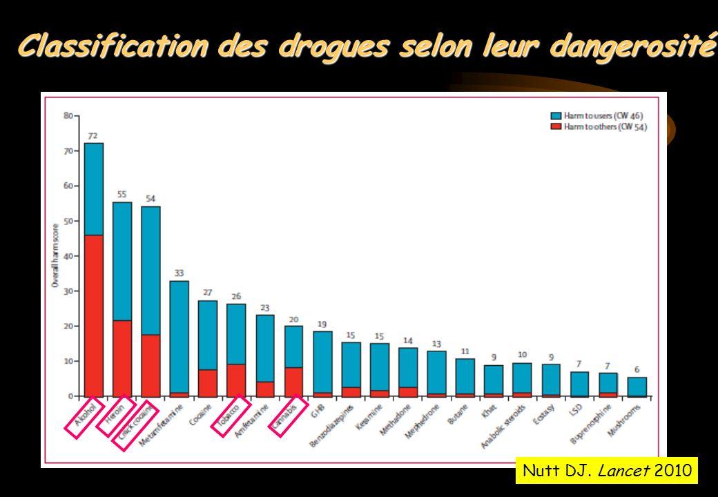 Classification des drogues selon leur dangerosité
