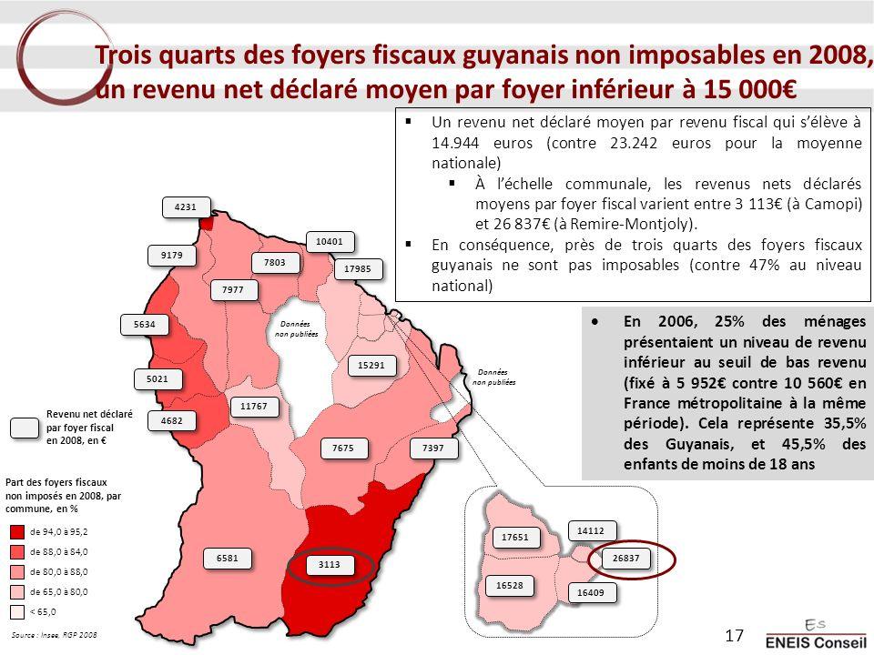 Trois quarts des foyers fiscaux guyanais non imposables en 2008, un revenu net déclaré moyen par foyer inférieur à 15 000€