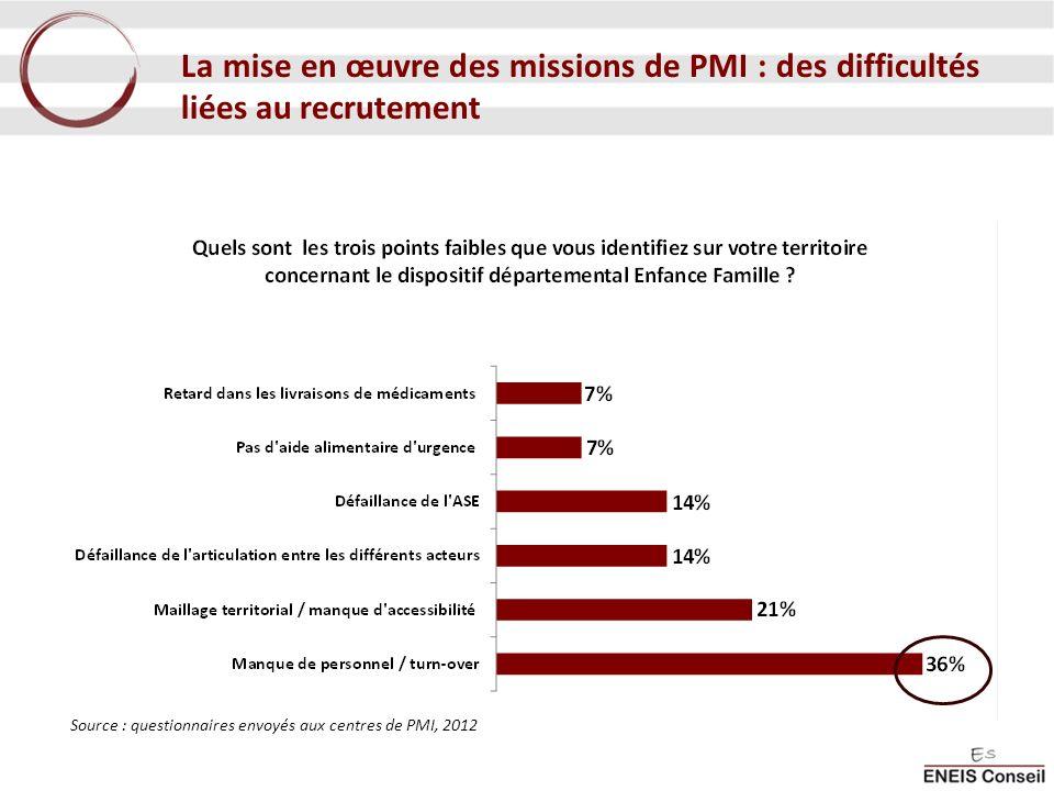 La mise en œuvre des missions de PMI : des difficultés liées au recrutement