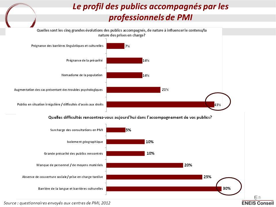 Le profil des publics accompagnés par les professionnels de PMI