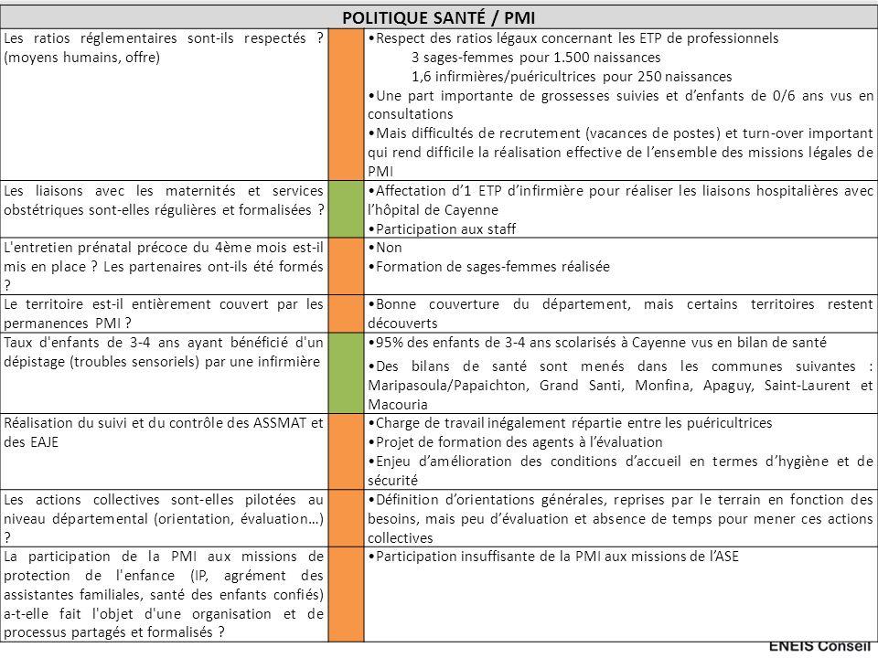 POLITIQUE SANTÉ / PMI Les ratios réglementaires sont-ils respectés (moyens humains, offre)