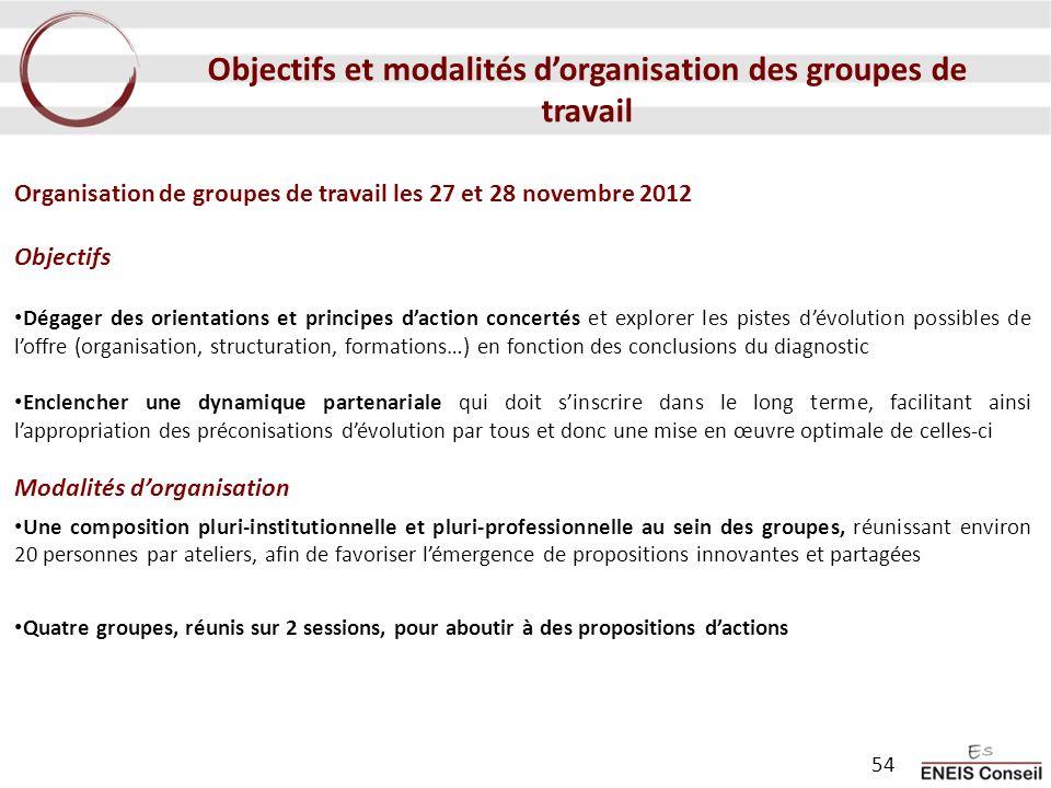 Objectifs et modalités d'organisation des groupes de travail