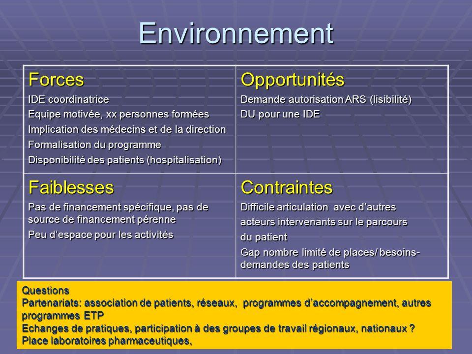 Environnement Forces Opportunités Faiblesses Contraintes