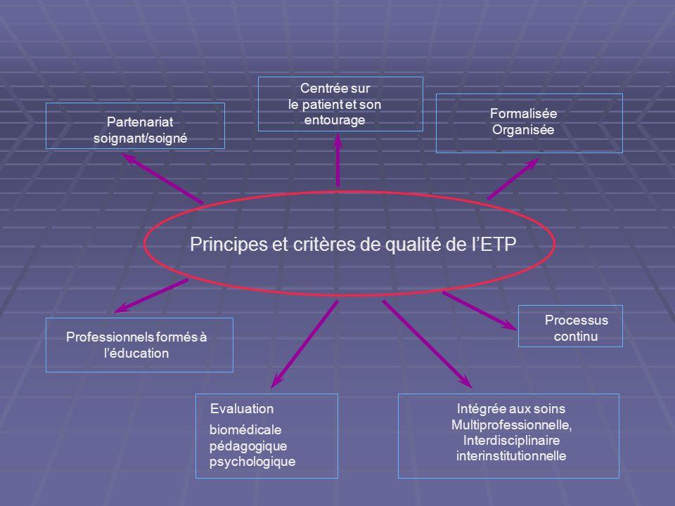 Principes et critères de qualité de l'ETP