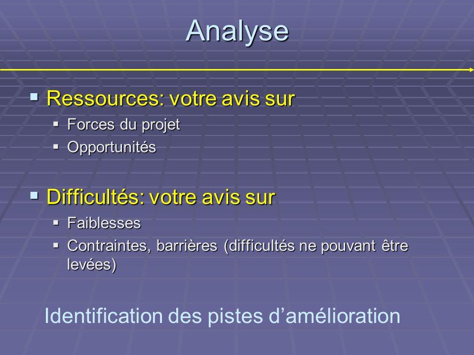 Analyse Ressources: votre avis sur Difficultés: votre avis sur